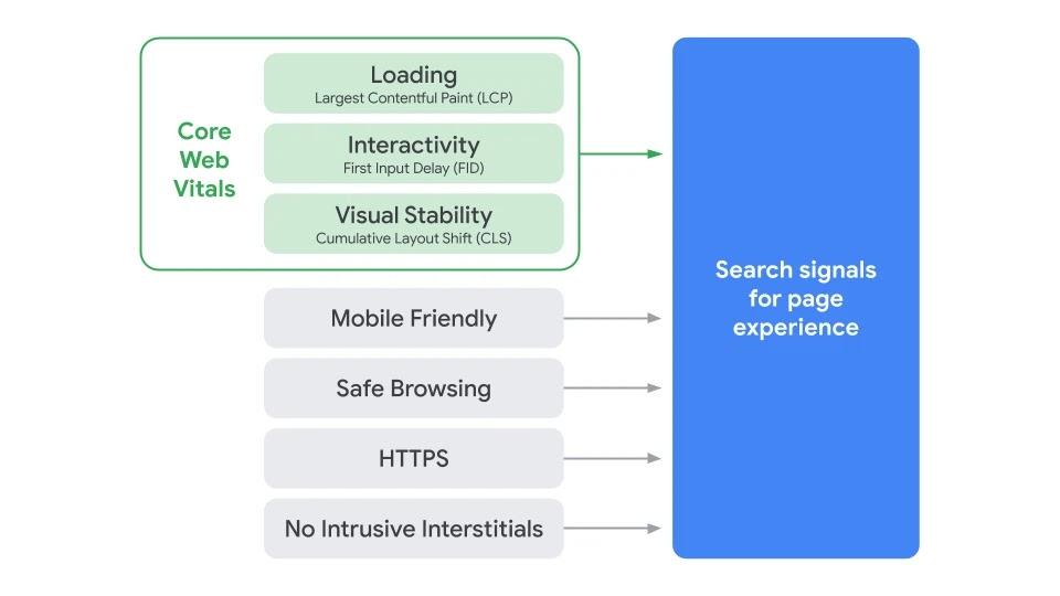 Google Core Web Vitals Conceito